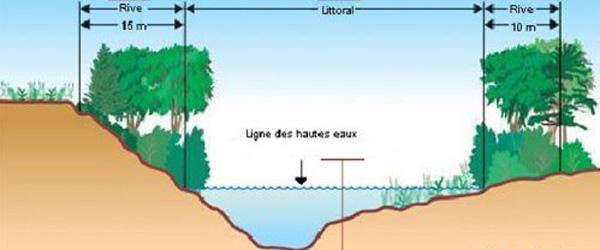 Aménagement des berges - déterminer la ligne des hautes eaux